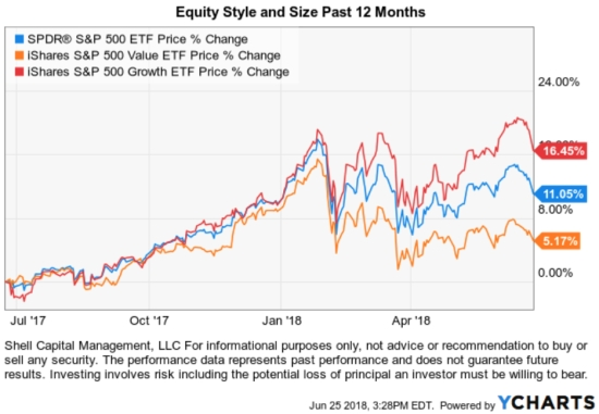 Equity Style and Size Past 12 Months