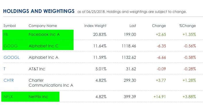 fang stocks in xlc communication sector
