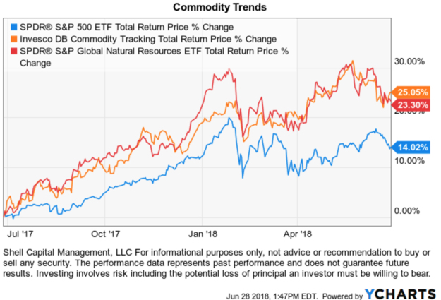 global natural resources ETF replacement for commodity ETF no K1