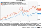 Commodities are trending with better momentum thanstocks