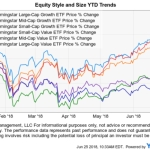 Growth Stocks have Stronger Momentum than Value in 2018
