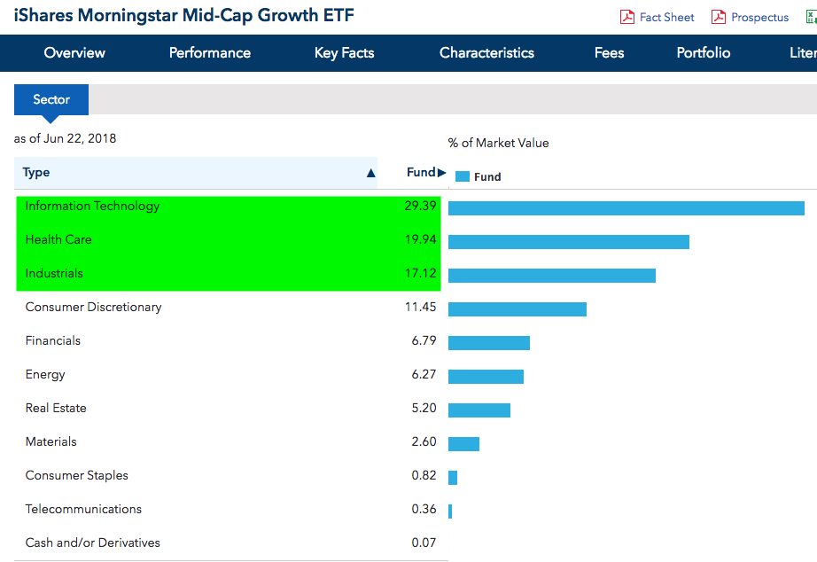 iShares Morningstar Mid-Cap Growth ETF