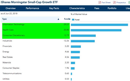 iShares Morningstar Small-Cap Growth ETF