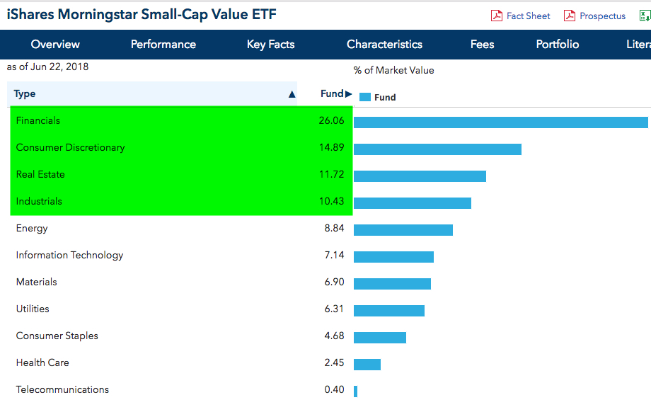 iShares Morningstar Small-Cap Value ETF