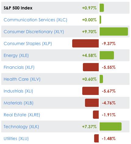 momentum sectors