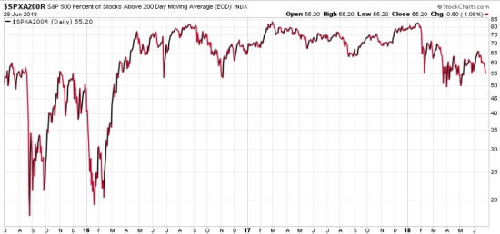 SPX PERCENT OF STOCKS ABOVE 200 DAY MOVING AVERAGE 3 YEARS