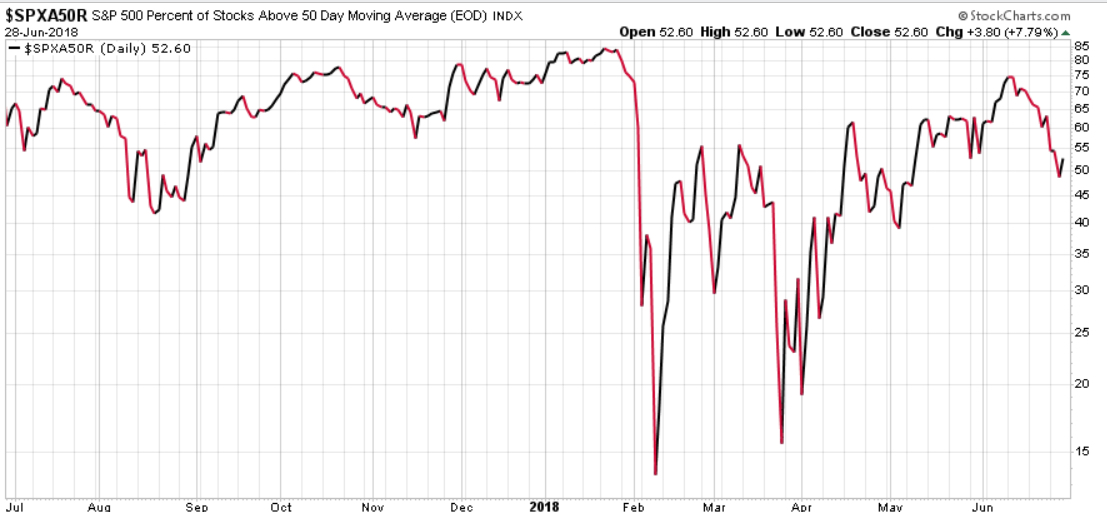 SPX SPY PERCENT OF STOCKS ABOVE 50 DAY MOVING AVERAGE 1 YEAR