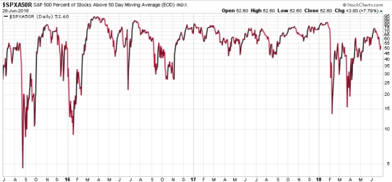 SPX SPY PERCENT OF STOCKS ABOVE 50 DAY MOVING AVERAGE 3 YEARS