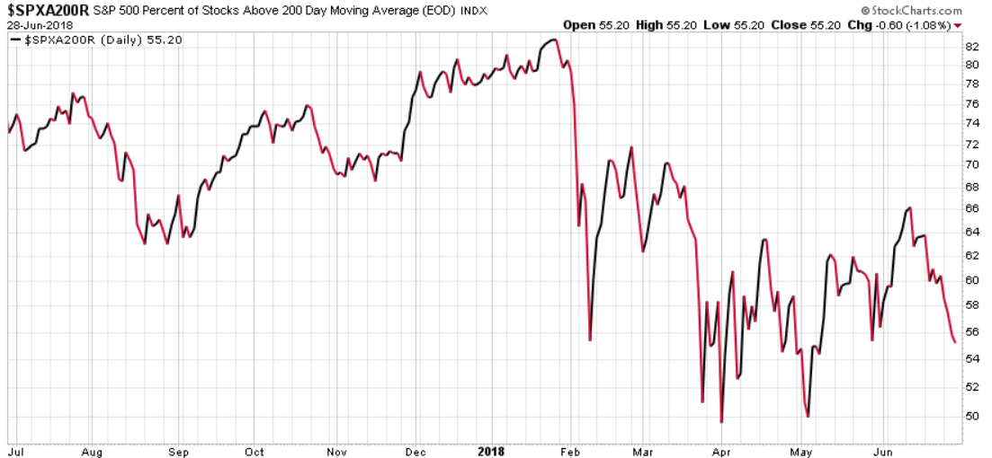 SPY SPX PERCENT OF STOCKS ABOVE 200 DAY MOVING AVERGAGE 1 YEAR