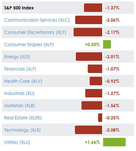 stock market sector trends