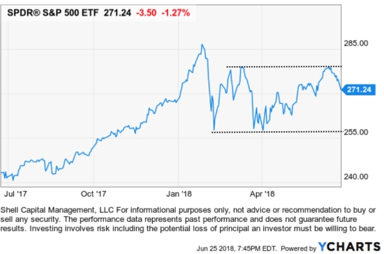 stock market trend analysis $SPY $SPX TREND FOLLOWING ASYMMETRIC ETF ASYMMETRY