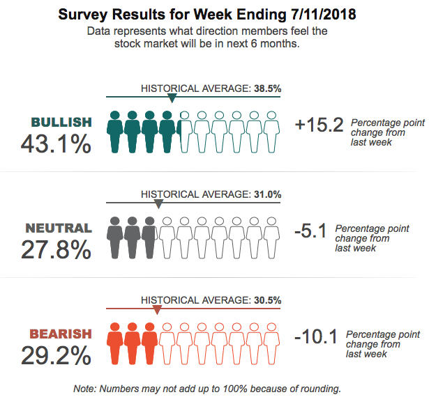 AAII Investor Sentiment Survey