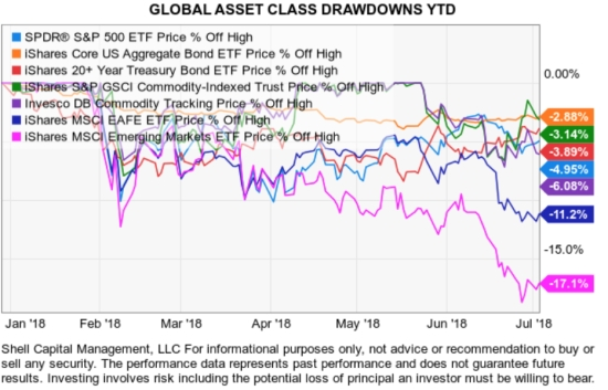 GLOBAL ASSET CLASS RISK MANAGEMENT TREND FOLLOWING 2018