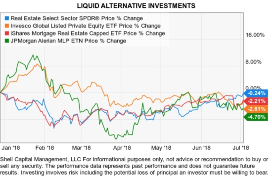 liquid alternative investments