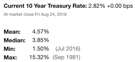 10 Year Treasury Rate Current long term average low high maximum