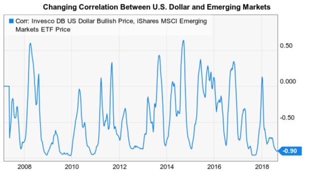 changing correlation emerging markets dollar