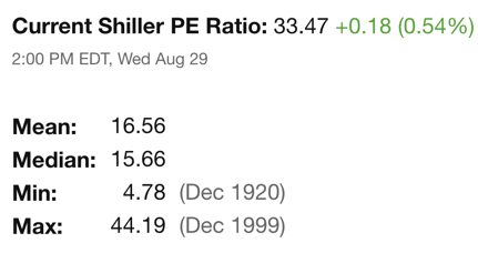 Current Shiller PE ratio for the S&P 500