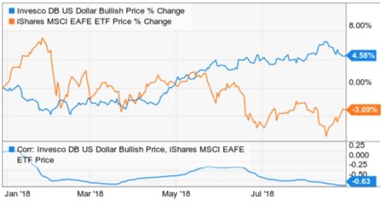 dollar correlation with international stocks ETF ETFs EFA EEM