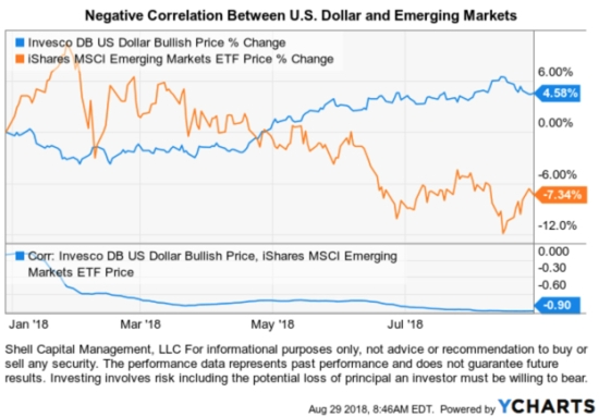 EMERGING MARKETS EEM $EEM #EEM DOLLAR TREND FOLLOWING ASYMMETRIC