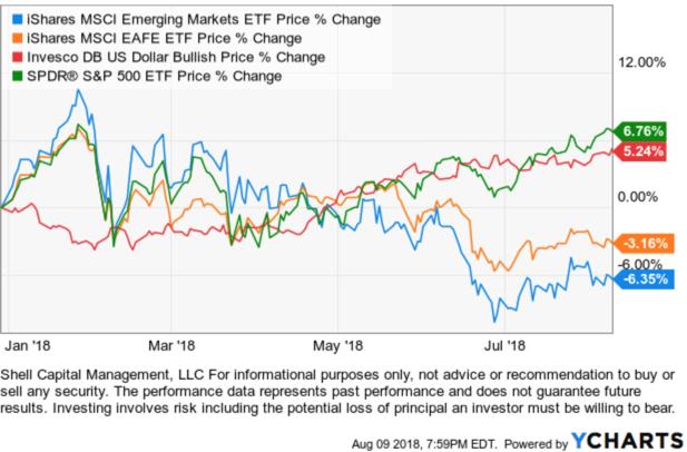 global market etf trends asymmetry observations