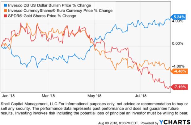 Global Market ETF Trends | ASYMMETRY® Observations
