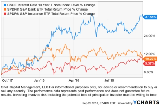 Bank ETF insurance ETFs rising interest rates