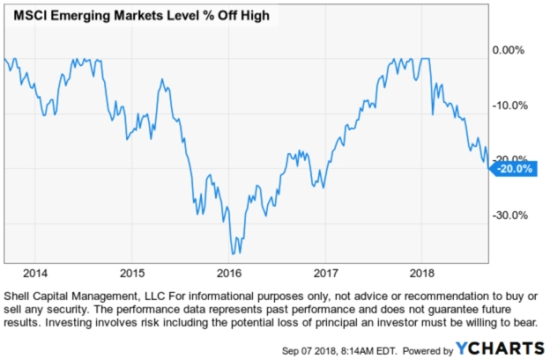 EEM Emerging Markets $EEM
