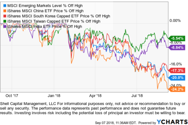 emerging market ETF trends