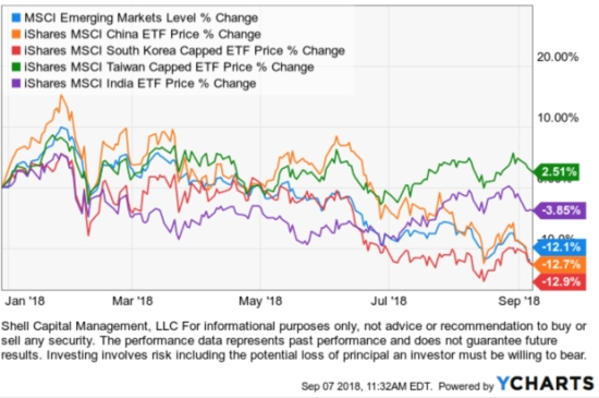 emerging markets $EEM china $FXI india south korea 2018 trend