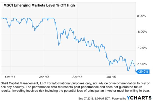 emerging markets $EEM #EEM $IEMG