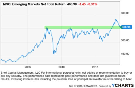 emerging markets long term trend secular bear market eem $eem