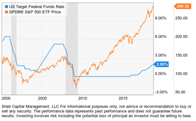 FED FUNDS RATE TREND FOLLOWING STOCKS ECONOMIC RECESSION