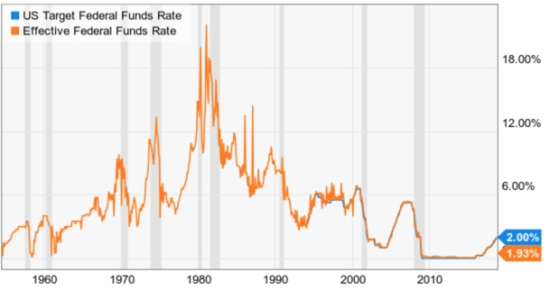 federal fed funds rate long term history trend following