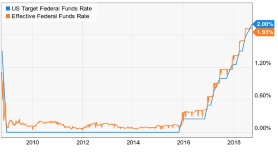 Federal Funds Interest rate last 10 years