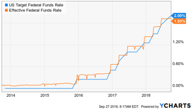 Federal Funds Rate Interest Rates Effective Target