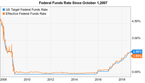 federal funds rate since october 2007 bull market peak