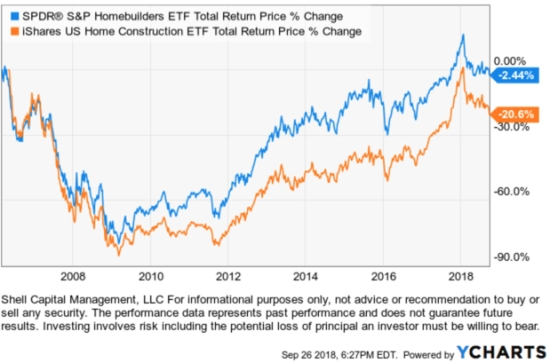 home builders construction ETF sector ETFs