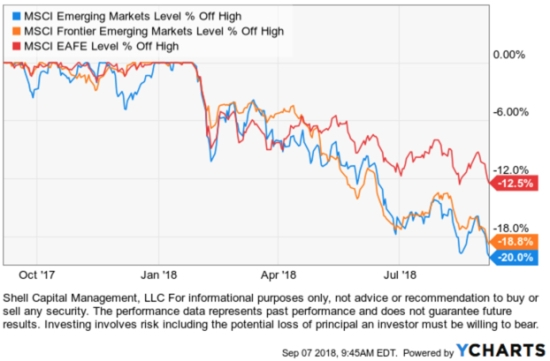 International stock ETF ETFs