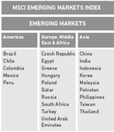 MSCI Emerging Markets Index ETF ETFs