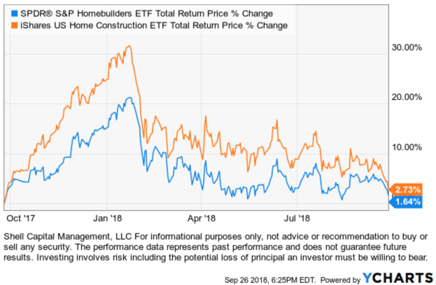 SPDR® S&P Homebuilders ETF XHB iShares Home Construction ETF $ITB