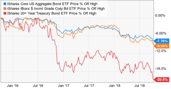 bond fund ETF drawdowns risk