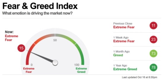CNN FEAR GREED INDEX SENTIMENT