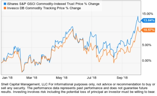 commodity ETF trend following momentum asymmetric risk