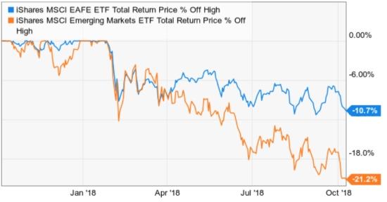 emerging market drawdown risk management