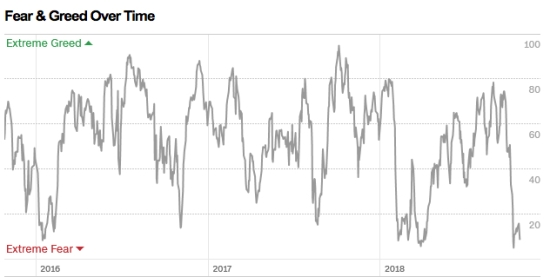 fear and greed back test over time investor sentiment indicator