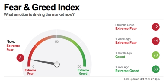 fear greed index investor sentiment behavioral finance