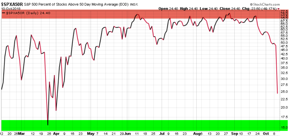 percent of stocks above 50 day moving average SPX SPY.jpg