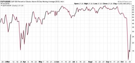 percent of stocks above below 50 day moving average trend following momentum