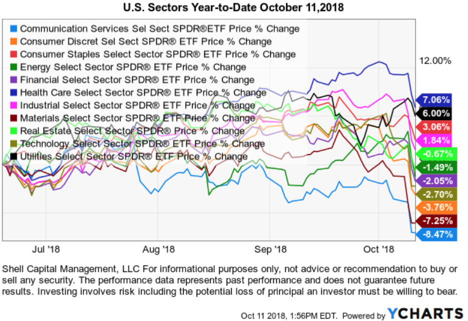 SECTOR ETF TRENDS TREND FOLLOWING MOMENTUM RELATIVE STRENGTH