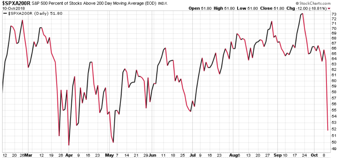 SPX BREADTH PERCENT OF STOCKS ABOVE 200 DAY MOVING AVERAGE
